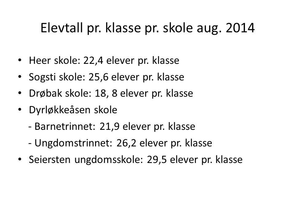 Elevtall pr.klasse pr. skole aug. 2014 Heer skole: 22,4 elever pr.