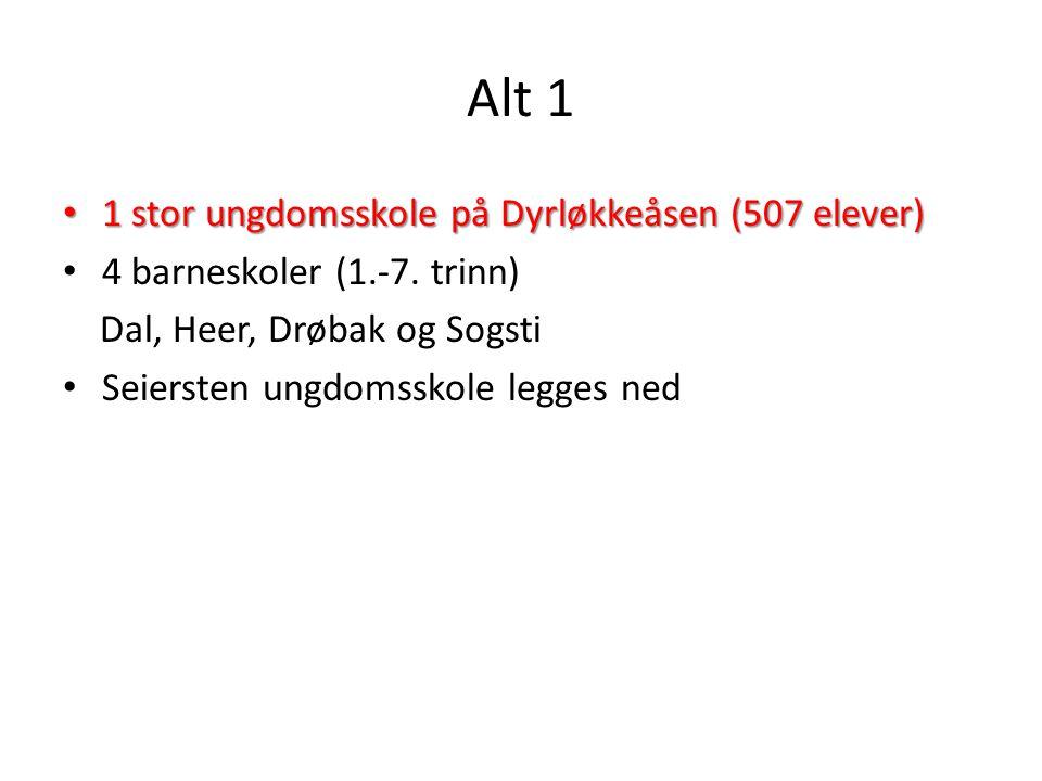 Alt 1 Nye kretsgrenser blå farge rosa farge gul farge Kartet viser eksempel på nye barneskolekretser: Elever fra Dyrløkkeåsen er fordelt til Sogsti, Drøbak og Heer.