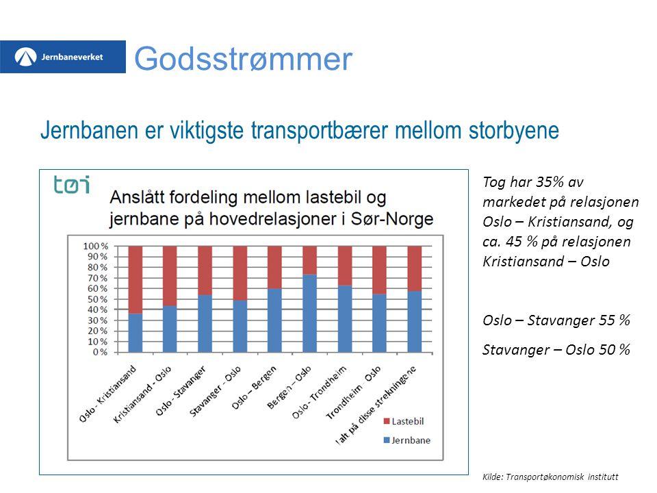 Jernbanen er viktigste transportbærer mellom storbyene Tog har 35% av markedet på relasjonen Oslo – Kristiansand, og ca. 45 % på relasjonen Kristiansa