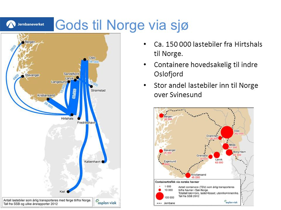 Gods til Norge via sjø Landsbasis Ca. 150 000 lastebiler fra Hirtshals til Norge. Containere hovedsakelig til indre Oslofjord Stor andel lastebiler in