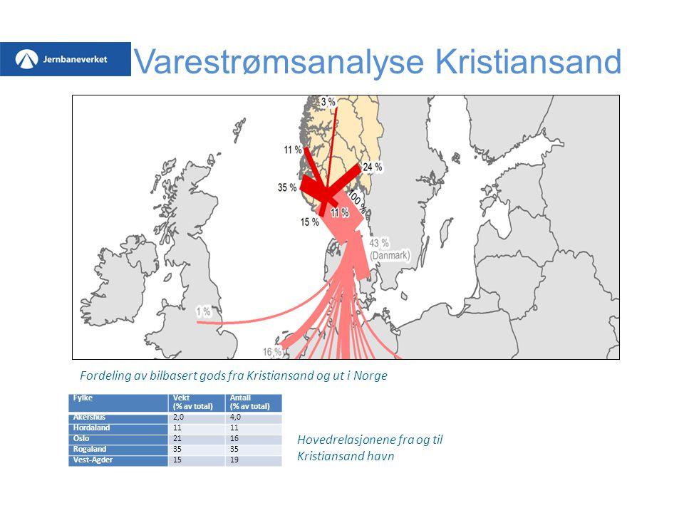 Fylke Vekt (% av total) Antall (% av total) Akershus2,04,0 Hordaland11 Oslo2116 Rogaland35 Vest-Agder1519 Varestrømsanalyse Kristiansand Hovedrelasjon