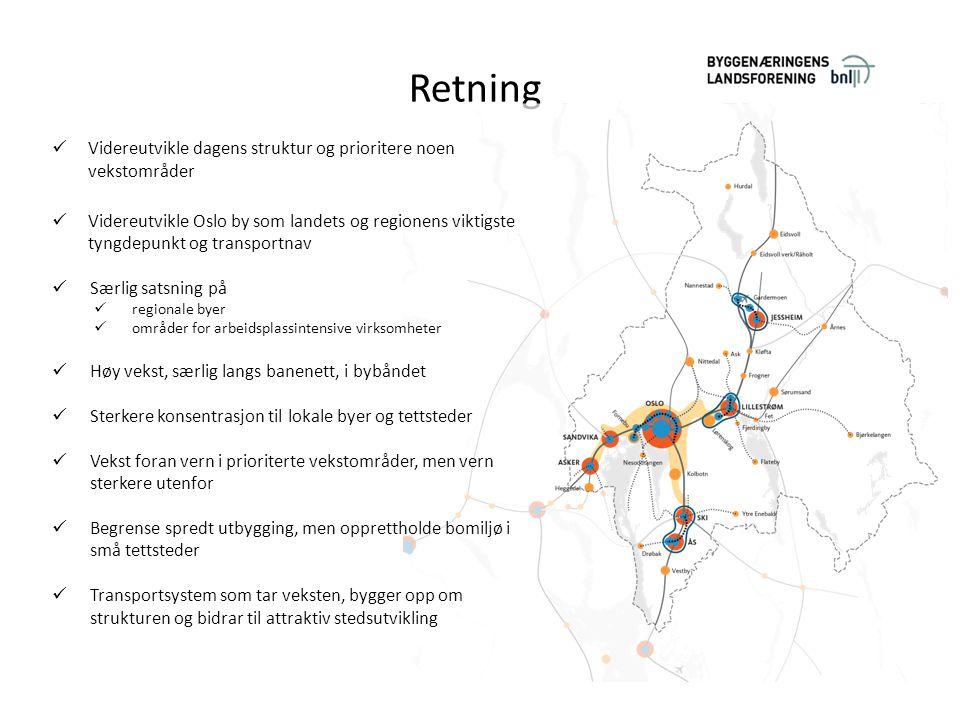 Retning Videreutvikle dagens struktur og prioritere noen vekstområder Videreutvikle Oslo by som landets og regionens viktigste tyngdepunkt og transportnav Særlig satsning på regionale byer områder for arbeidsplassintensive virksomheter Høy vekst, særlig langs banenett, i bybåndet Sterkere konsentrasjon til lokale byer og tettsteder Vekst foran vern i prioriterte vekstområder, men vern sterkere utenfor Begrense spredt utbygging, men opprettholde bomiljø i små tettsteder Transportsystem som tar veksten, bygger opp om strukturen og bidrar til attraktiv stedsutvikling