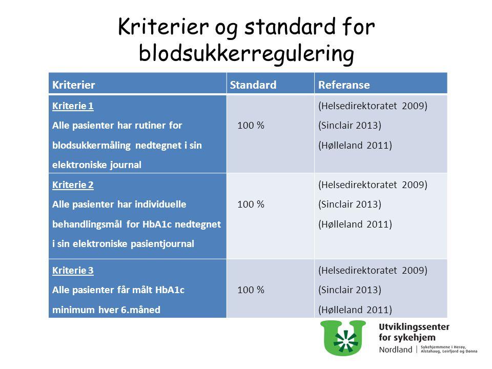 Kriterier og standard for blodsukkerregulering KriterierStandardReferanse Kriterie 1 Alle pasienter har rutiner for blodsukkermåling nedtegnet i sin e