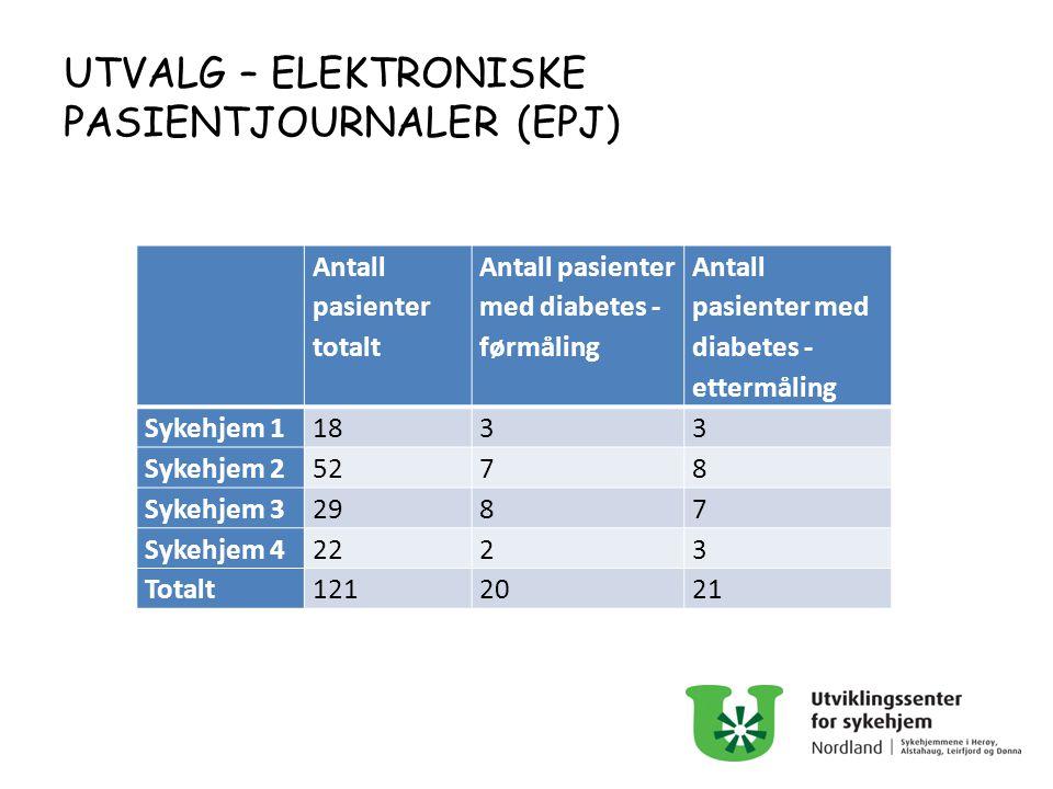 UTVALG – ELEKTRONISKE PASIENTJOURNALER (EPJ) Antall pasienter totalt Antall pasienter med diabetes - førmåling Antall pasienter med diabetes - ettermå