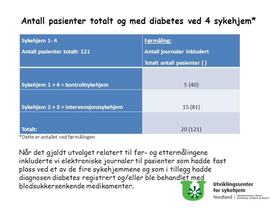 Antall pasienter totalt og med diabetes ved 4 sykehjem* Sykehjem 1- 4 Antall pasienter totalt: 121 Førmåling: Antall journaler inkludert Totalt antall