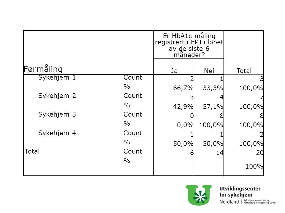 Førmåling Er HbA1c måling registrert i EPJ i løpet av de siste 6 måneder? Total JaNei Sykehjem 1Count 213 % 66,7%33,3%100,0% Sykehjem 2Count 347 % 42,