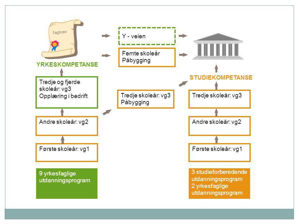 YRKESKOMPETANSE fagbrev 3 studieforberedende utdanningsprogram 2 yrkesfaglige utdanningsprogram Første skole å r: vg1 9 yrkesfaglige utdanningsprogram