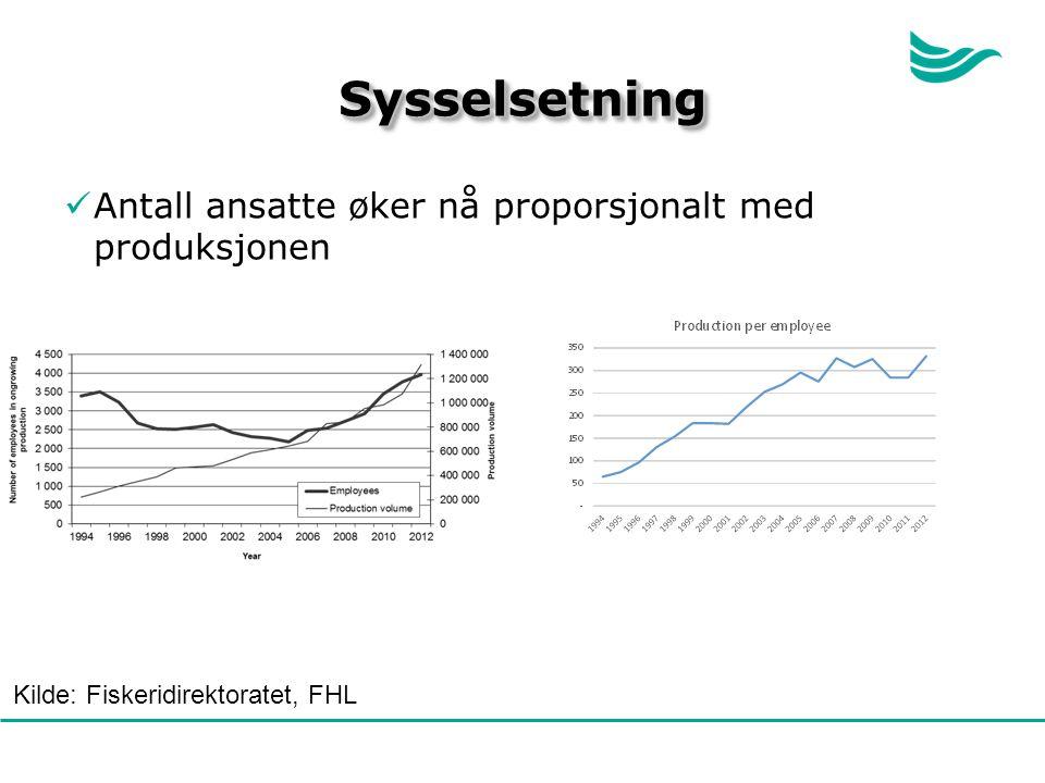 SysselsetningSysselsetning Antall ansatte øker nå proporsjonalt med produksjonen Kilde: Fiskeridirektoratet, FHL