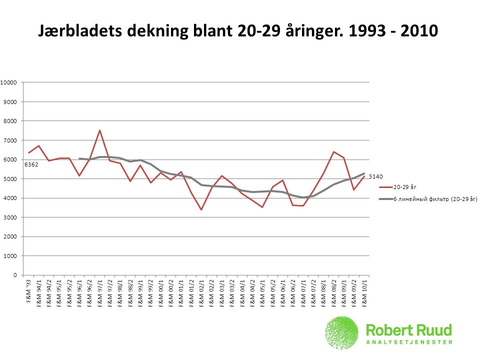 Jærbladets dekning blant 20-29 åringer. 1993 - 2010