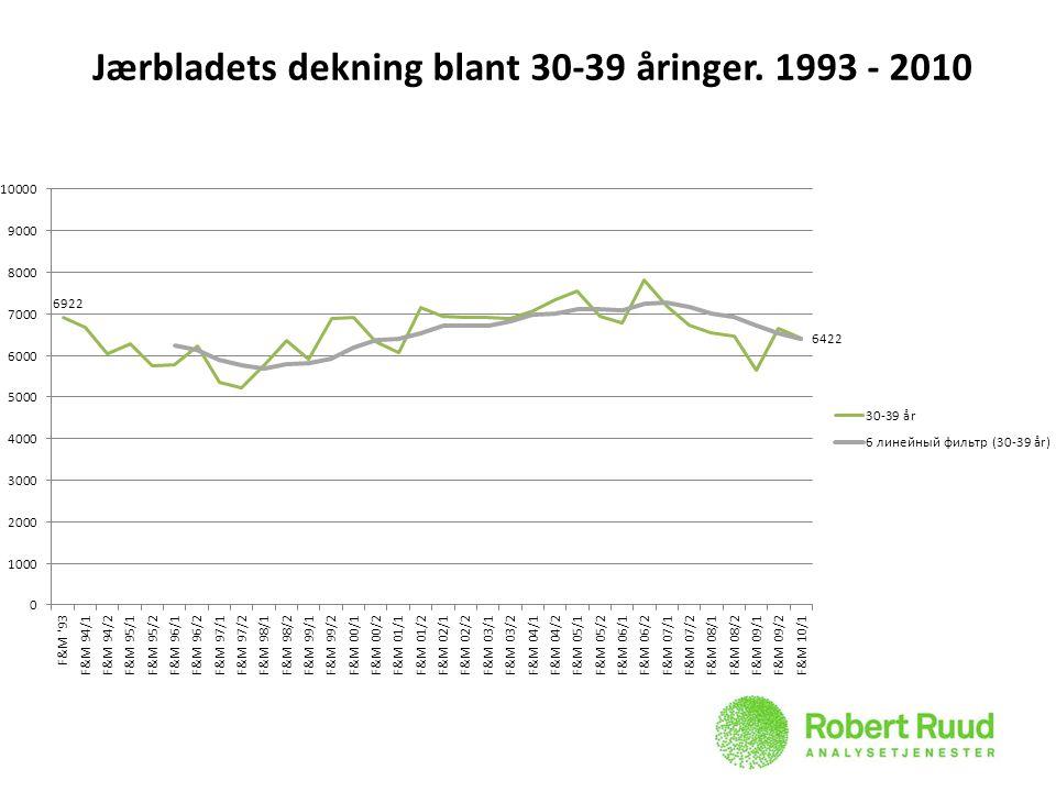 Jærbladets dekning blant 30-39 åringer. 1993 - 2010