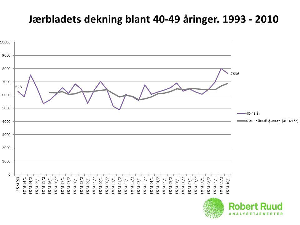 Jærbladets dekning blant 40-49 åringer. 1993 - 2010
