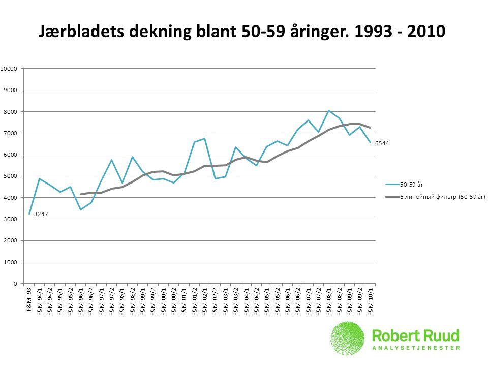 Jærbladets dekning blant 50-59 åringer. 1993 - 2010