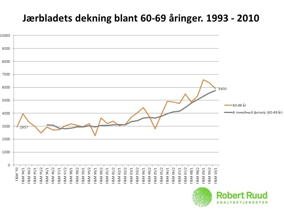 Jærbladets dekning blant 60-69 åringer. 1993 - 2010