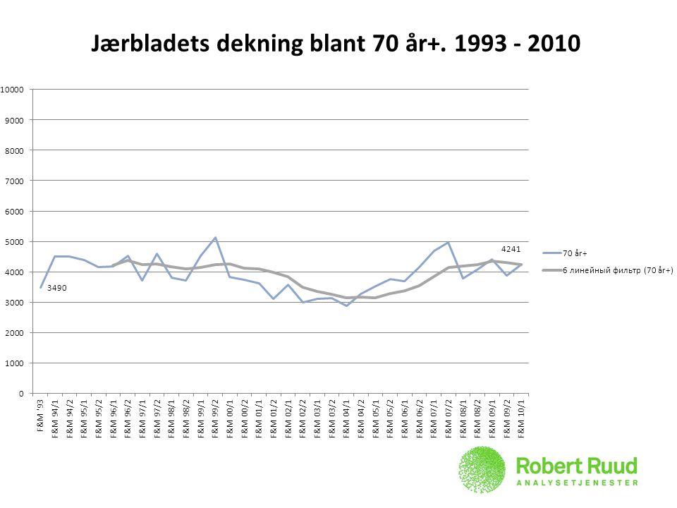 Jærbladets dekning blant 70 år+. 1993 - 2010