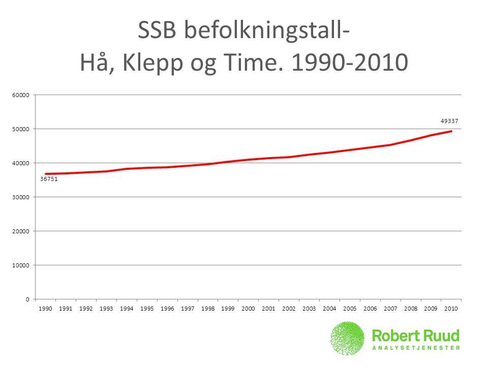 SSB befolkningstall- Hå, Klepp og Time. 1990-2010