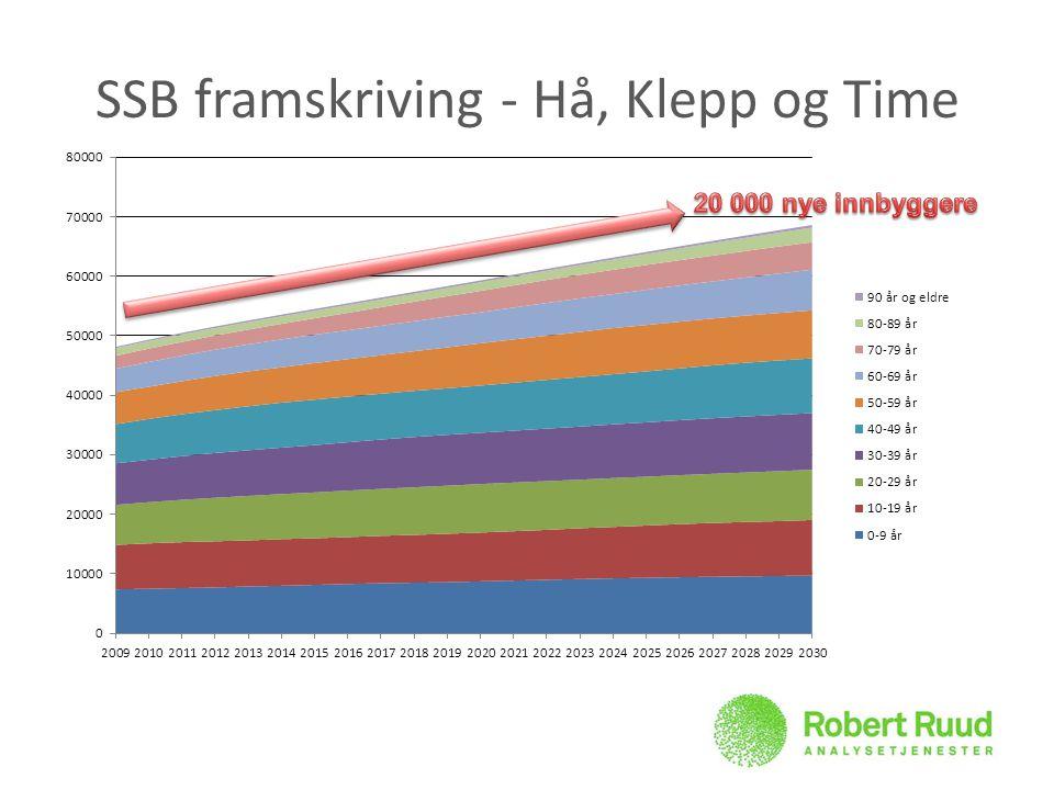 SSB framskriving - Hå, Klepp og Time