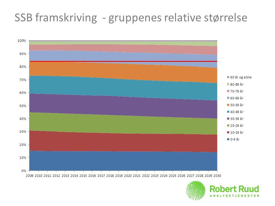 SSB framskriving - gruppenes relative størrelse