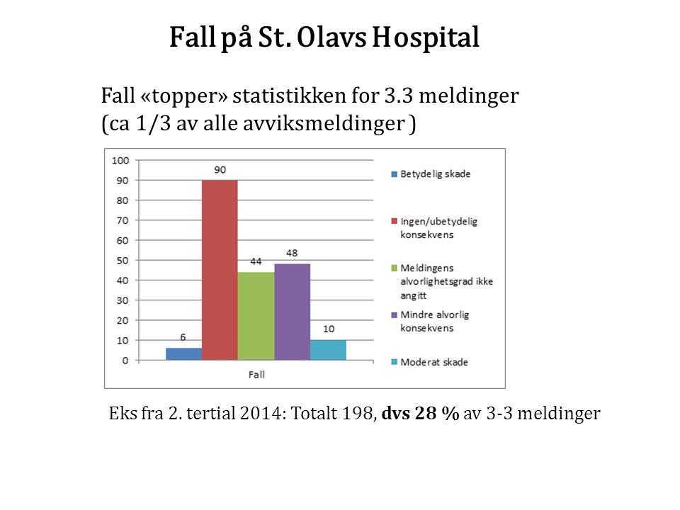 Fall på St. Olavs Hospital Fall «topper» statistikken for 3.3 meldinger (ca 1/3 av alle avviksmeldinger ) Eks fra 2. tertial 2014: Totalt 198, dvs 28