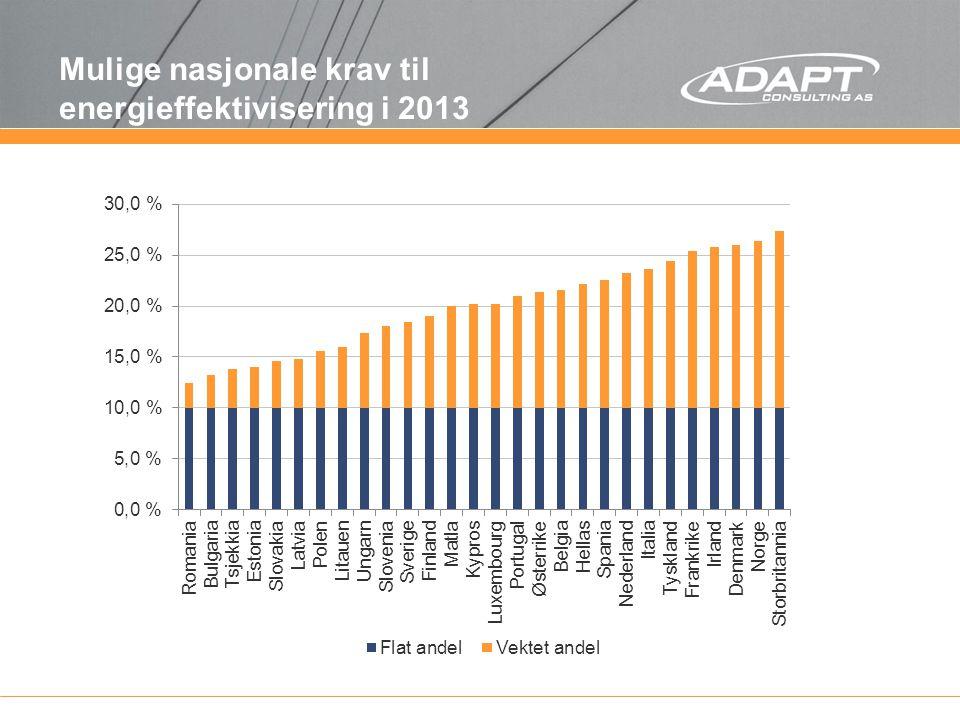 Mulige nasjonale krav til energieffektivisering i 2013