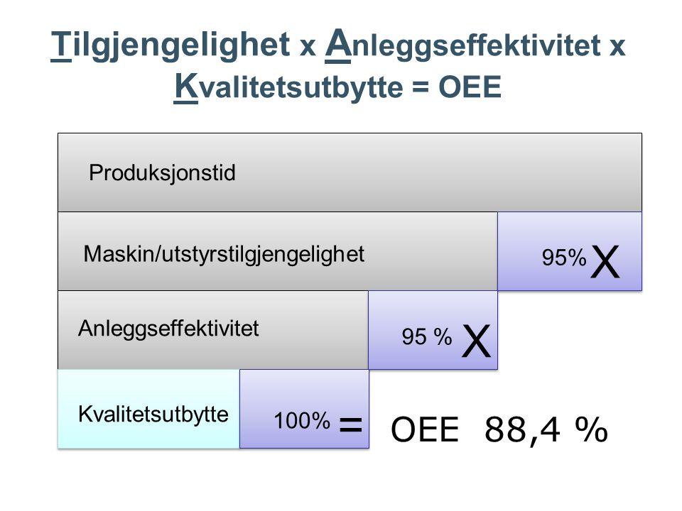 OEE 88,4 % Maskin/utstyrstilgjengelighet Anleggseffektivitet Kvalitetsutbytte Produksjonstid 95% 100% X X = Tilgjengelighet x A nleggseffektivitet x K valitetsutbytte = OEE