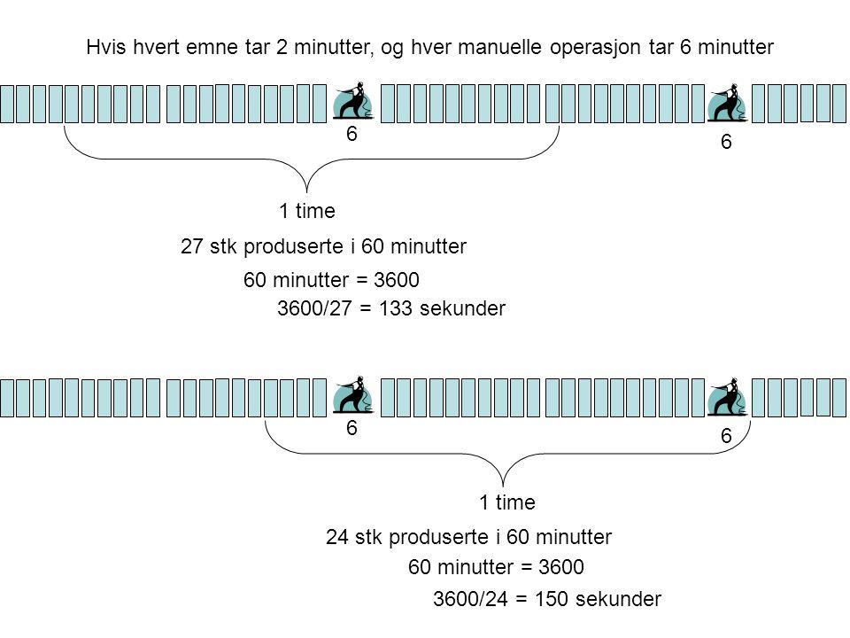 27 stk produserte i 60 minutter 60 minutter = 3600 3600/27 = 133 sekunder 1 time 6 6 24 stk produserte i 60 minutter 60 minutter = 3600 3600/24 = 150 sekunder 6 6 1 time Hvis hvert emne tar 2 minutter, og hver manuelle operasjon tar 6 minutter