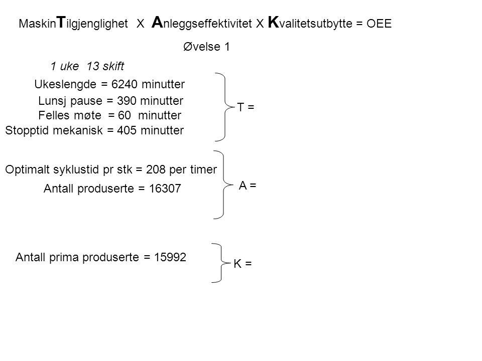 Optimalt syklustid pr stk = 208 per timer T = 1 uke 13 skift Ukeslengde = 6240 minutter Lunsj pause = 390 minutter Felles møte = 60 minutter Stopptid mekanisk = 405 minutter Antall produserte = 16307 A = Antall prima produserte = 15992 K = Øvelse 1 Maskin T ilgjenglighet X A nleggseffektivitet X K valitetsutbytte = OEE