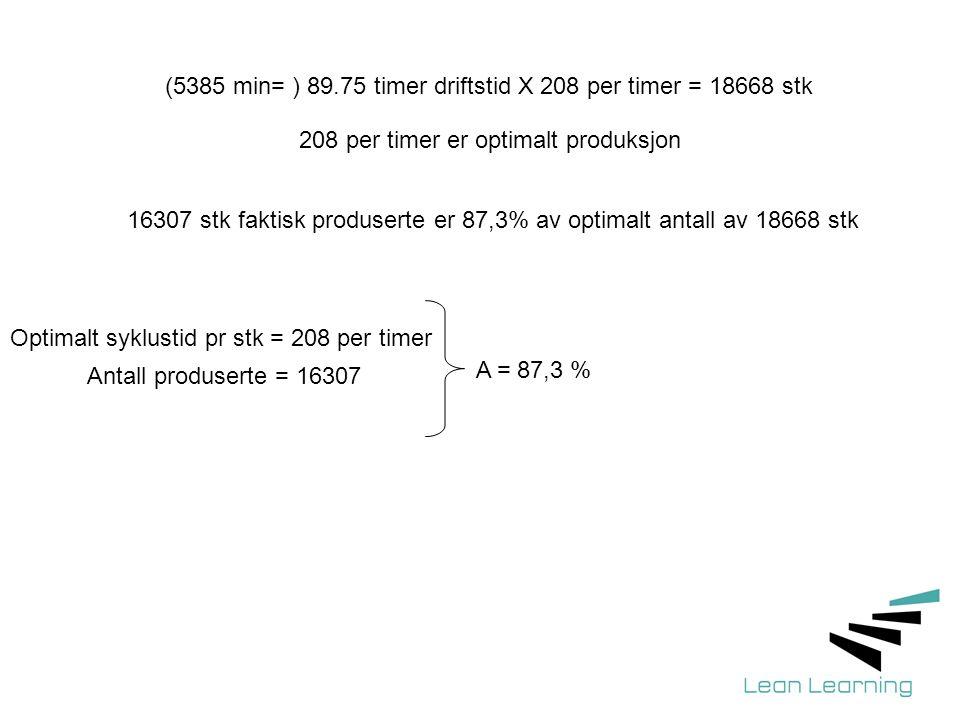 Optimalt syklustid pr stk = 208 per timer Antall produserte = 16307 A = 87,3 % (5385 min= ) 89.75 timer driftstid X 208 per timer = 18668 stk 16307 stk faktisk produserte er 87,3% av optimalt antall av 18668 stk 208 per timer er optimalt produksjon