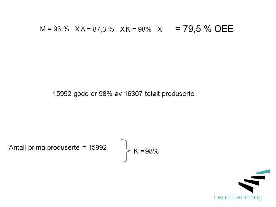 Antall prima produserte = 15992 K = 98% 15992 gode er 98% av 16307 totalt produserte = 79,5 % OEE M = 93 % X A = 87,3 % XK = 98% X