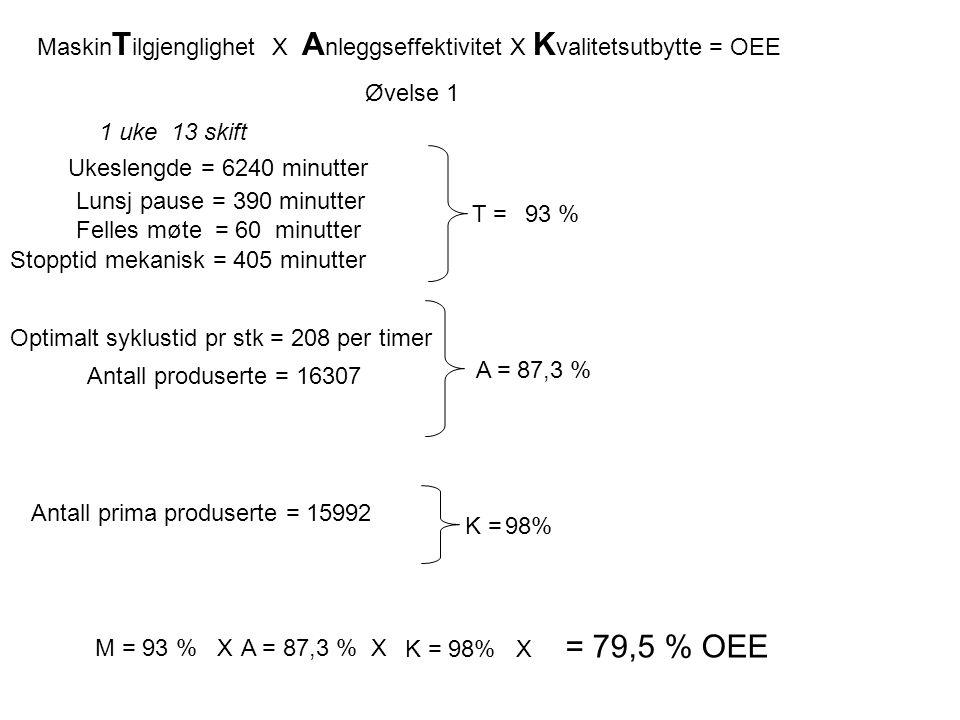 Optimalt syklustid pr stk = 208 per timer T = 1 uke 13 skift Ukeslengde = 6240 minutter Lunsj pause = 390 minutter Felles møte = 60 minutter Stopptid mekanisk = 405 minutter Antall produserte = 16307 A = Antall prima produserte = 15992 K = = 79,5 % OEE M = 93 % XA = 87,3 % X K = 98% X 93 % 87,3 % 98% Øvelse 1 Maskin T ilgjenglighet X A nleggseffektivitet X K valitetsutbytte = OEE