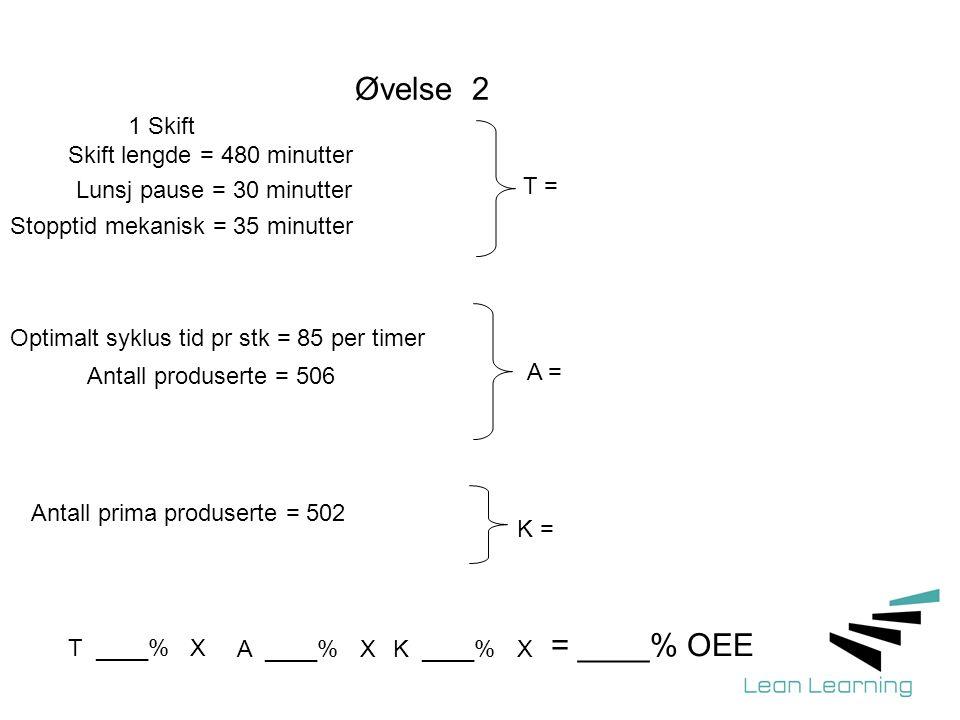 Øvelse 2 1 Skift Skift lengde = 480 minutter Lunsj pause = 30 minutter Stopptid mekanisk = 35 minutter Optimalt syklus tid pr stk = 85 per timer T = Antall produserte = 506 A = Antall prima produserte = 502 K = = ____% OEE T ____% X A ____% XK ____% X