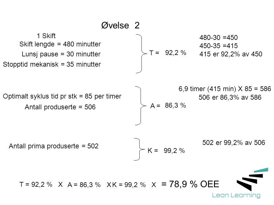 Øvelse 2 1 Skift Skift lengde = 480 minutter Lunsj pause = 30 minutter Stopptid mekanisk = 35 minutter Optimalt syklus tid pr stk = 85 per timer T = 6,9 timer (415 min) X 85 = 586 Antall produserte = 506 A = Antall prima produserte = 502 K = = 78,9 % OEE T = 92,2 % X A = 86,3 % XK = 99,2 % X 92,2 % 86,3 % 99,2 % 480-30 =450 450-35 =415 415 er 92,2% av 450 506 er 86,3% av 586 502 er 99,2% av 506