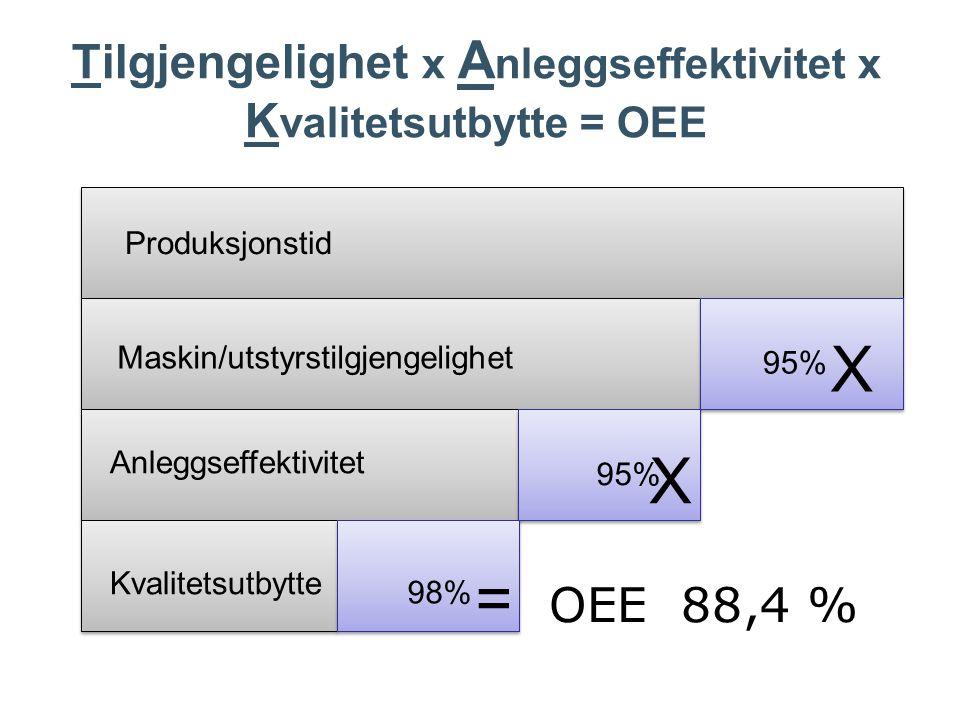 OEE 88,4 % Maskin/utstyrstilgjengelighet Anleggseffektivitet Kvalitetsutbytte Produksjonstid 95% 98% X X = Tilgjengelighet x A nleggseffektivitet x K valitetsutbytte = OEE