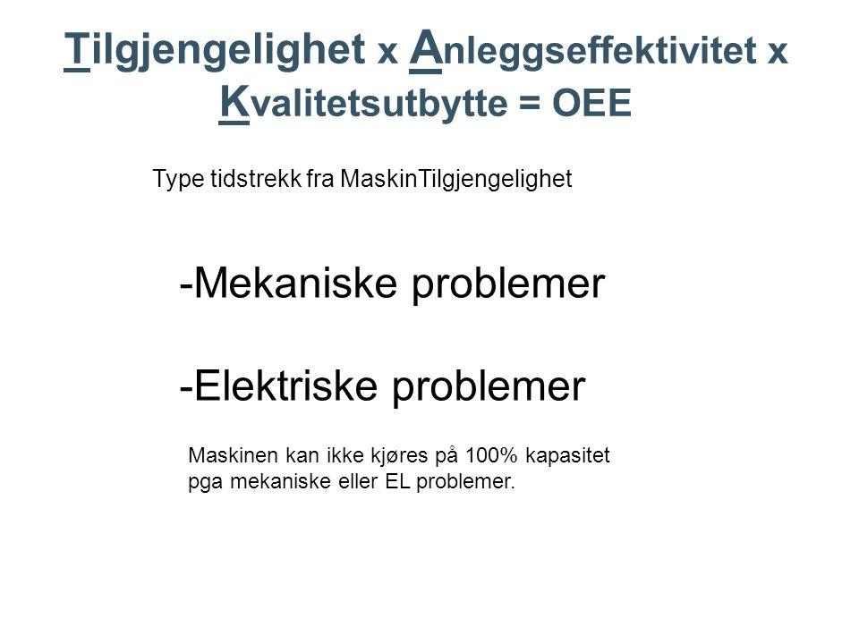 Type tidstrekk fra MaskinTilgjengelighet -Mekaniske problemer -Elektriske problemer Maskinen kan ikke kjøres på 100% kapasitet pga mekaniske eller EL problemer.