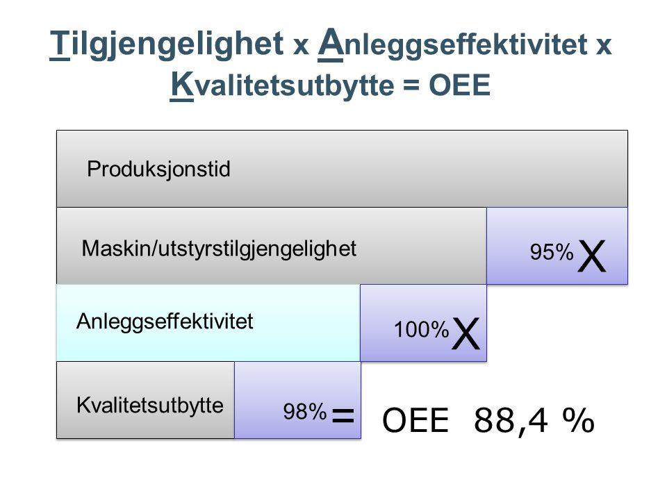 OEE 88,4 % Maskin/utstyrstilgjengelighet Anleggseffektivitet Kvalitetsutbytte Produksjonstid 95% 100% 98% X X = Tilgjengelighet x A nleggseffektivitet x K valitetsutbytte = OEE