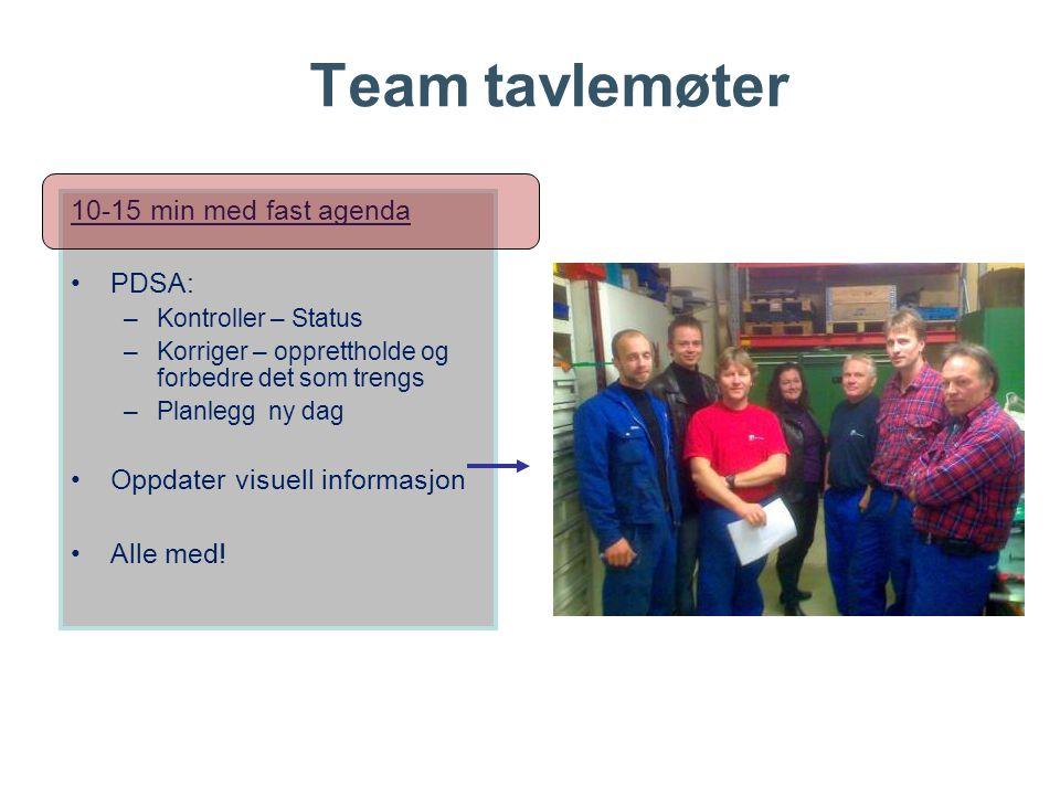 Team tavlemøter 10-15 min med fast agenda PDSA: –Kontroller – Status –Korriger – opprettholde og forbedre det som trengs –Planlegg ny dag Oppdater visuell informasjon Alle med!