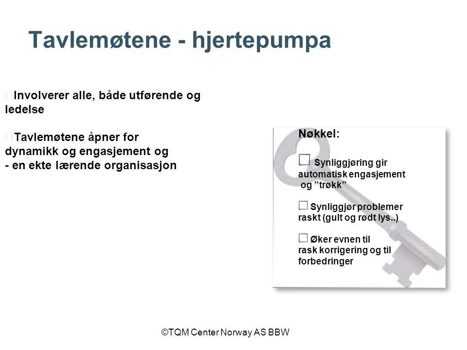 ©TQM Center Norway AS BBW Tavlemøtene - hjertepumpa ★ Involverer alle, både utførende og ledelse ★ Tavlemøtene åpner for dynamikk og engasjement og -