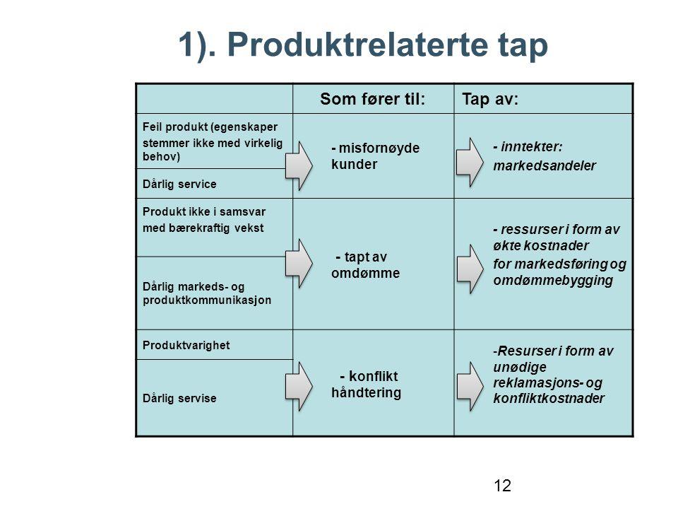 1). Produktrelaterte tap 12 Som fører til:Tap av: Feil produkt (egenskaper stemmer ikke med virkelig behov) - misfornøyde kunder - inntekter: markedsa