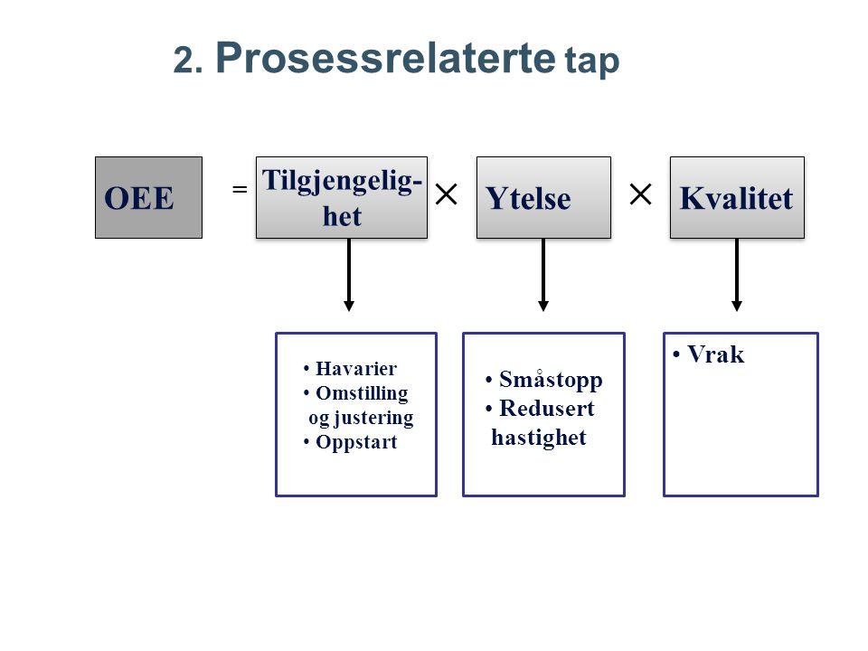 OEE Tilgjengelig- het Tilgjengelig- het Ytelse Kvalitet Vrak Havarier Omstilling og justering Oppstart Småstopp Redusert hastighet = 2.
