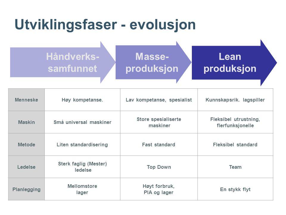 Håndverks- samfunnet Masse- produksjon Lean produksjon Menneske Høy kompetanse.Lav kompetanse, spesialistKunnskapsrik.