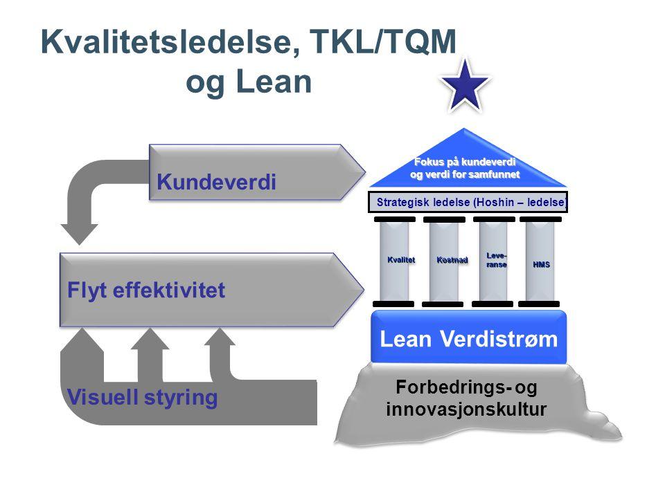 Kvalitetsledelse, TKL/TQM og Lean Fokus på kundeverdi og verdi for samfunnet Strategisk ledelse (Hoshin – ledelse) KvalitetKvalitetLeve-ranseLeve-ranseHMSHMS KostnadKostnad Lean Verdistrøm Forbedrings- og innovasjonskultur Kundeverdi Flyt effektivitet Visuell styring