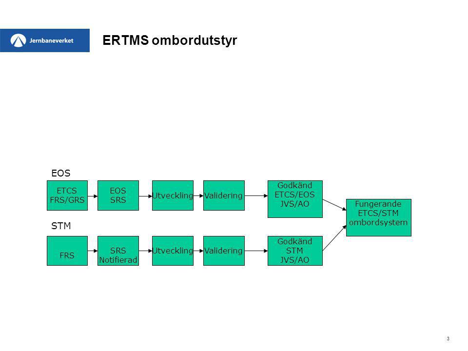 ERTMS ombordutstyr 3 ETCS FRS/GRS UtvecklingValidering Godkänd ETCS/EOS JVS/AO FRS UtvecklingValidering Godkänd STM JVS/AO EOS SRS Notifierad EOS STM
