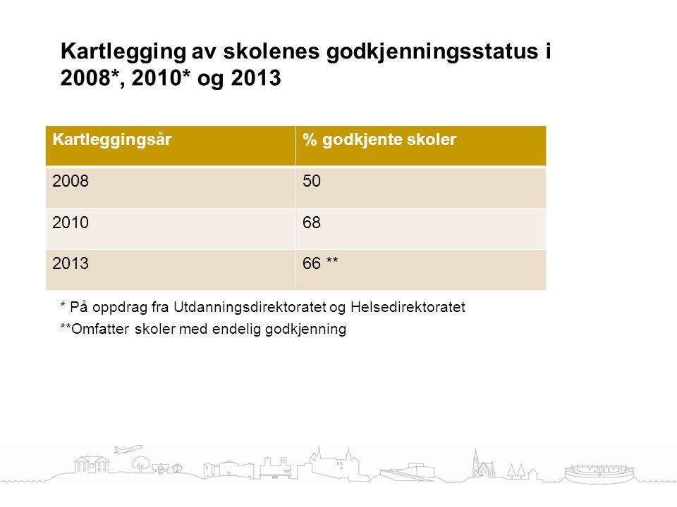 Kartlegging av skolenes godkjenningsstatus etter miljørettet helsevernregelverket 2013