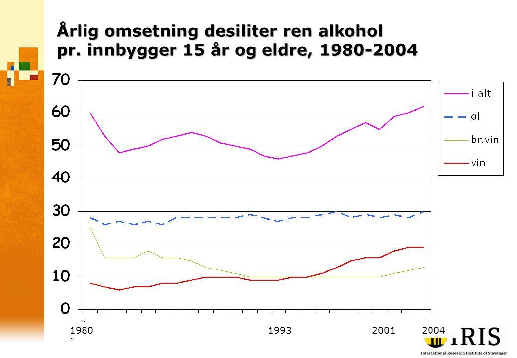 Årlig omsetning desiliter ren alkohol pr. innbygger 15 år og eldre, 1980-2004 1980 1993 2001 2004
