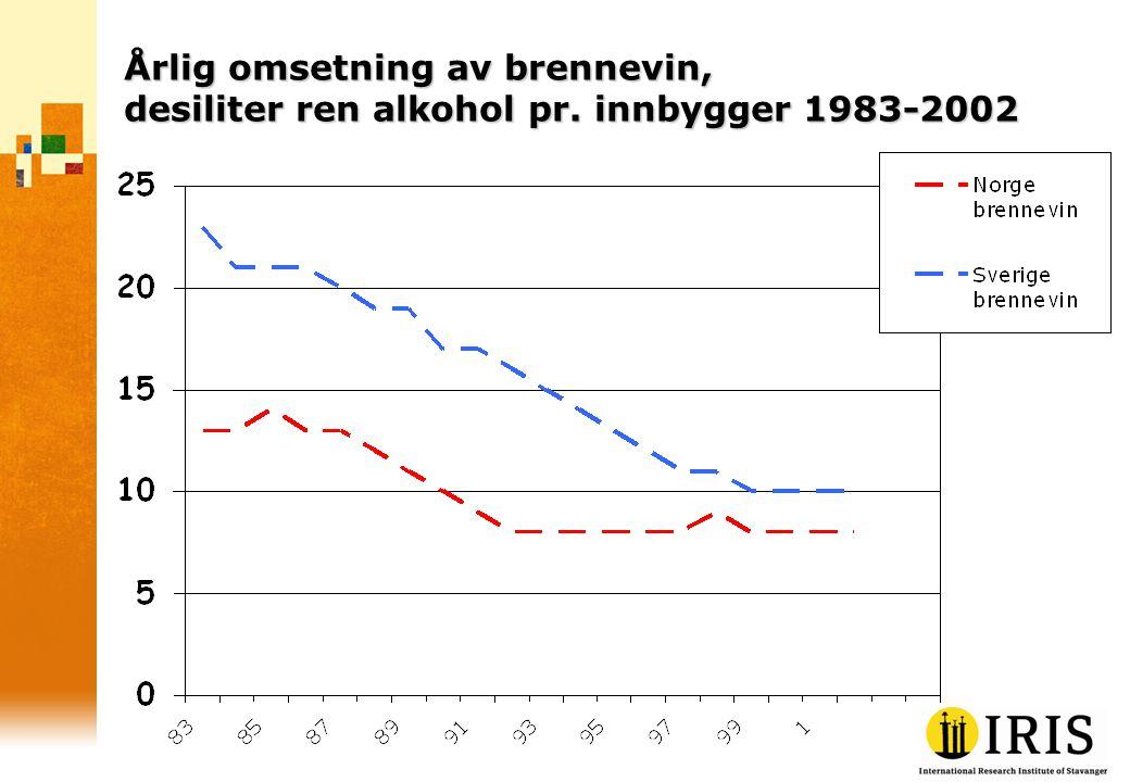 Årlig omsetning av brennevin, desiliter ren alkohol pr. innbygger 1983-2002