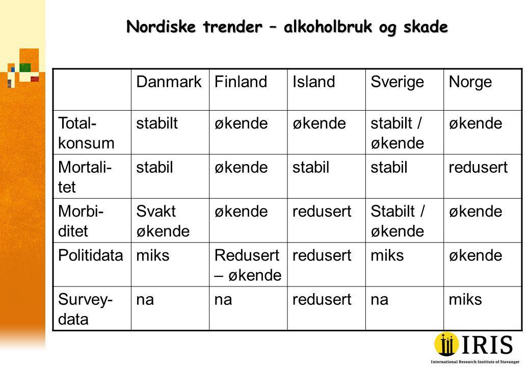 Nordiske trender – alkoholbruk og skade DanmarkFinlandIslandSverigeNorge Total- konsum stabiltøkende stabilt / økende økende Mortali- tet stabiløkende