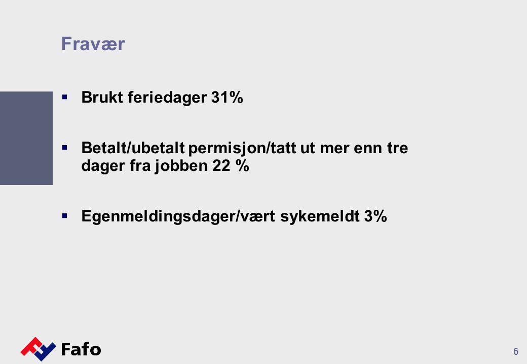 6 Fravær  Brukt feriedager 31%  Betalt/ubetalt permisjon/tatt ut mer enn tre dager fra jobben 22 %  Egenmeldingsdager/vært sykemeldt 3%
