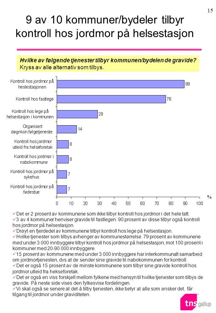 15 9 av 10 kommuner/bydeler tilbyr kontroll hos jordmor på helsestasjon Hvilke av følgende tjenester tilbyr kommunen/bydelen de gravide.