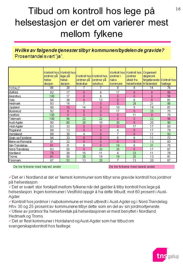 16 Tilbud om kontroll hos lege på helsestasjon er det om varierer mest mellom fylkene Det er i Nordland at det er færrest kommuner som tilbyr sine gravide kontroll hos jordmor på helsestasjon.