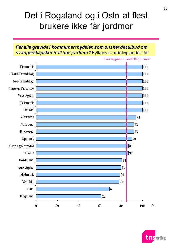 18 Det i Rogaland og i Oslo at flest brukere ikke får jordmor % Får alle gravide i kommunen/bydelen som ønsker det tilbud om svangerskapskontroll hos jordmor.