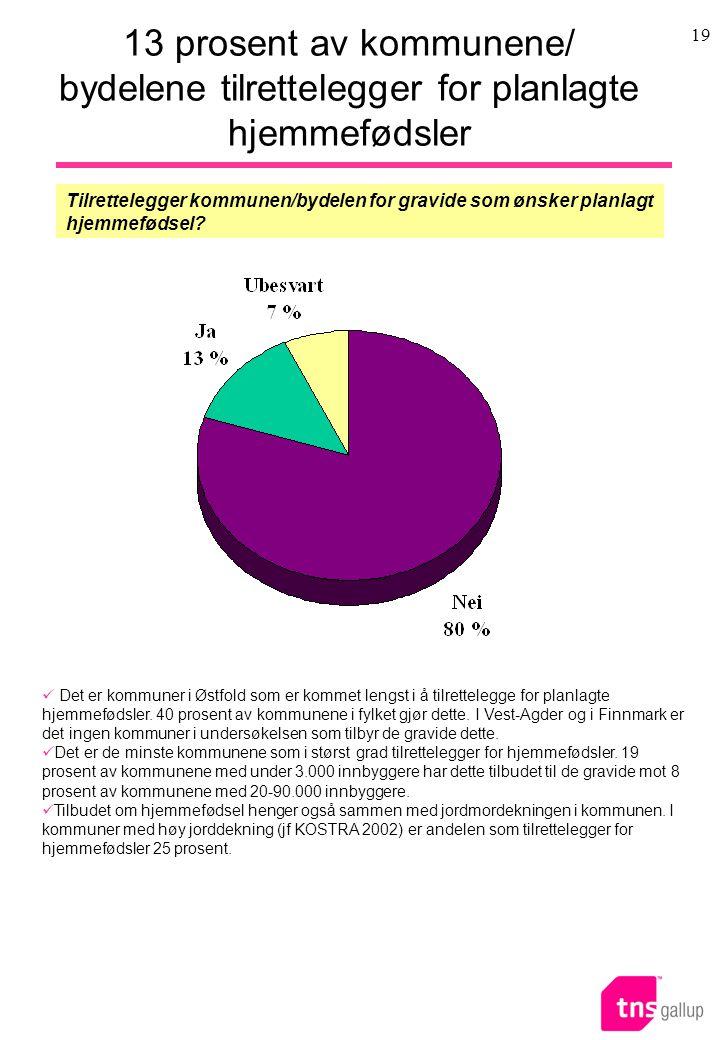 19 13 prosent av kommunene/ bydelene tilrettelegger for planlagte hjemmefødsler Tilrettelegger kommunen/bydelen for gravide som ønsker planlagt hjemmefødsel.